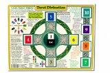 Sacred Wisdom Chart: Tarot Divination